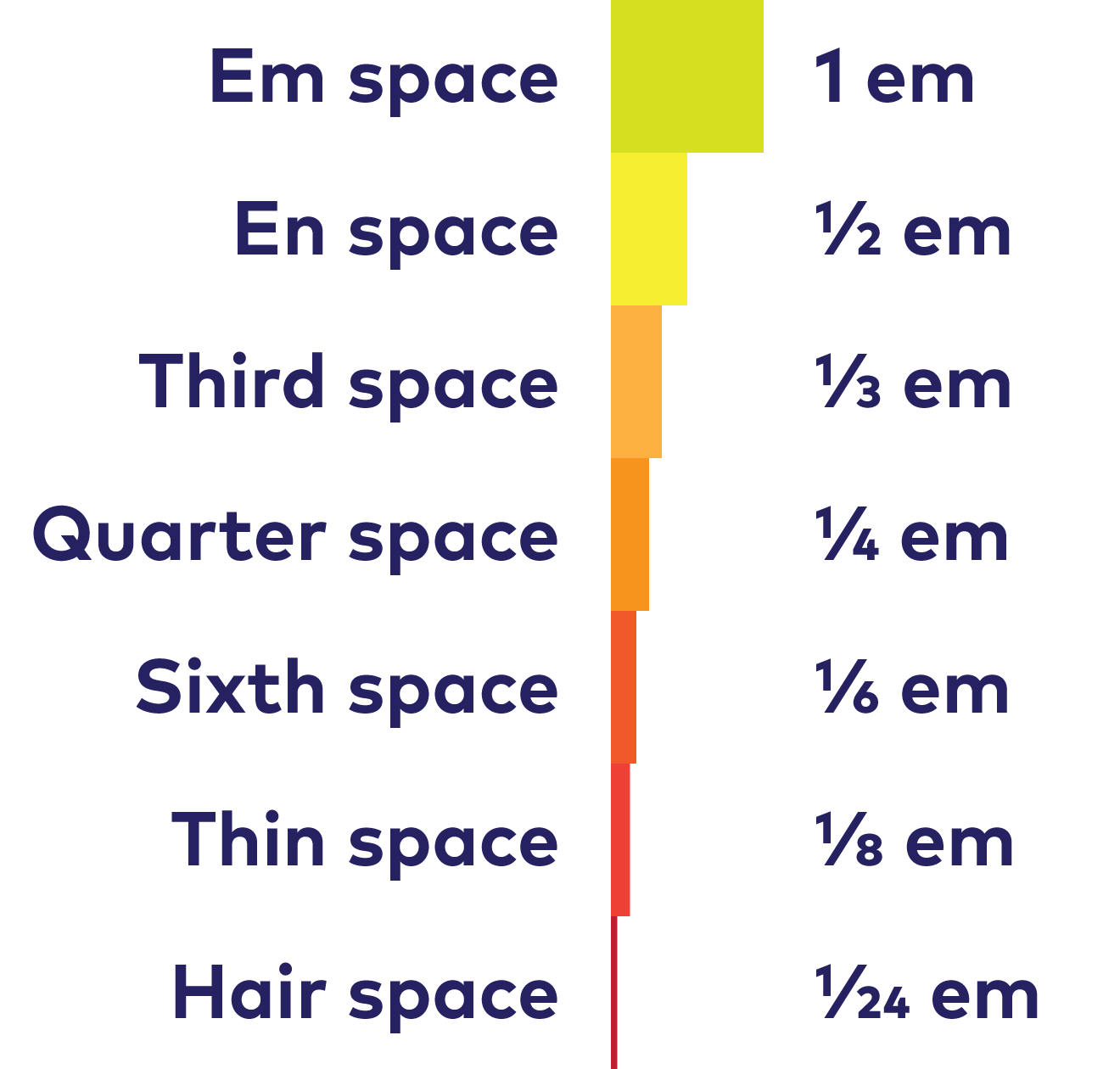 The width of most of the white space characters in relation to the width of the em space.