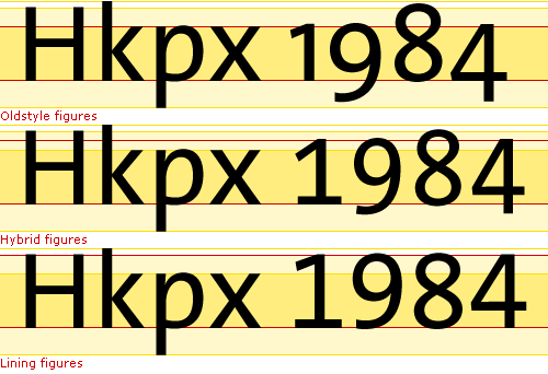 Hybrid figures are halfway between oldstyle and lining figures – three-quarter figures that have slight ascenders and descenders.