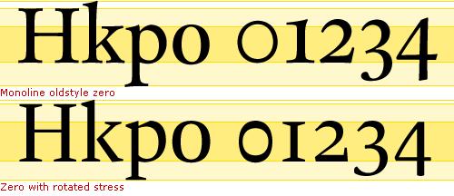 Monoline oldstyle figure zero (top) and zero with rotated stress (bottom).