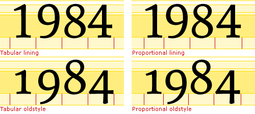 In professional OpenType fonts both lining figures (top row) and the oldstyle figures (bottom row) are available in tabular versions (left column) and proportional versions (right column).