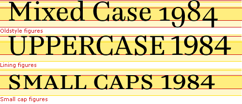Comparing oldstyle figures for mixed case setting, lining figures for all caps setting, and small cap figures for small caps setting.